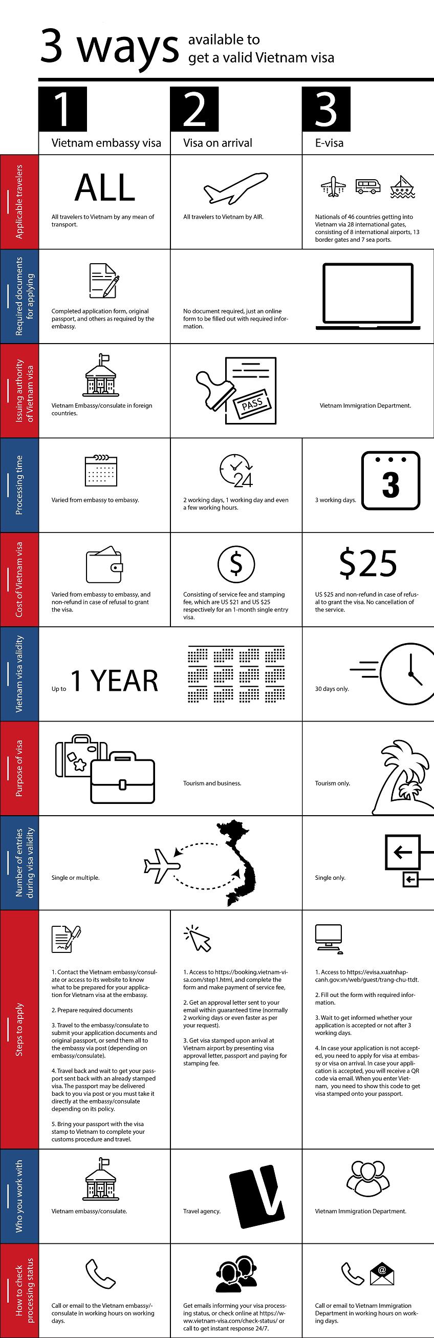 3 ways to get Vietnam visa currently