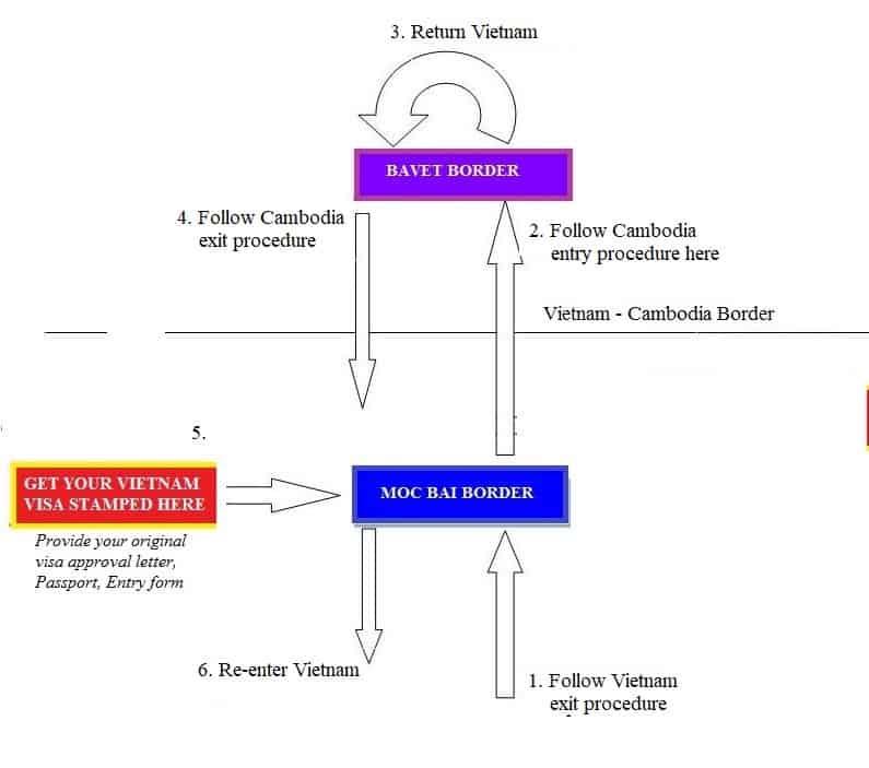 Moc Bai visa run procedure