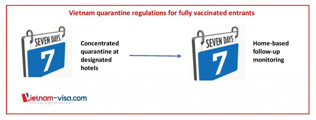 Vietnam quarantine period for fully vaccinated entrants