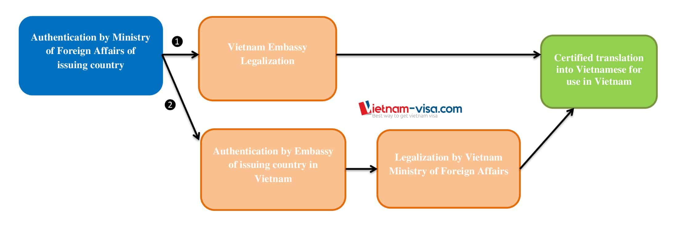 The processes to legalize foreign documents for use in Vietnam